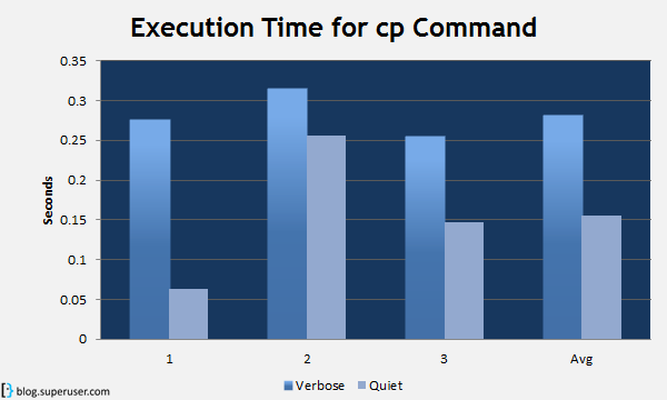 QotW: Does running Commands in Verbose Mode slow them down