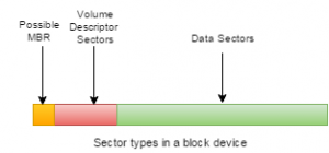 The above shows how a possible hybrid ISO can host both types of bootsector (optical and HDD). Only the green area is viewable to a typical user when mounting the partition.